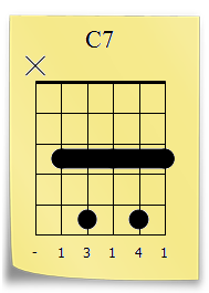 Acorde Do 7 guitarra